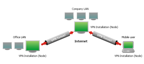 how-vpn-do-works